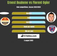 Ernest Boahene vs Florent Ogier h2h player stats