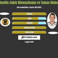 Bonfils-Caleb Bimenyimana vs Tomas Malec h2h player stats