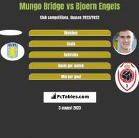 Mungo Bridge vs Bjoern Engels h2h player stats