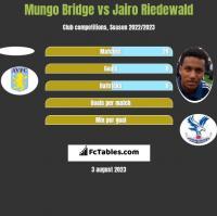 Mungo Bridge vs Jairo Riedewald h2h player stats