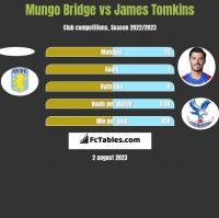 Mungo Bridge vs James Tomkins h2h player stats