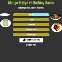 Mungo Bridge vs Kortney Hause h2h player stats