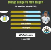 Mungo Bridge vs Matt Targett h2h player stats