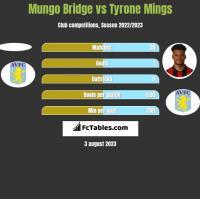 Mungo Bridge vs Tyrone Mings h2h player stats