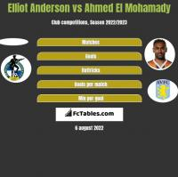 Elliot Anderson vs Ahmed El Mohamady h2h player stats