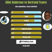 Elliot Anderson vs Bertrand Traore h2h player stats