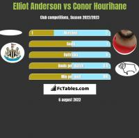 Elliot Anderson vs Conor Hourihane h2h player stats