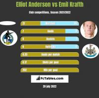 Elliot Anderson vs Emil Krafth h2h player stats