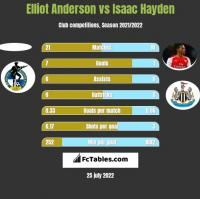 Elliot Anderson vs Isaac Hayden h2h player stats