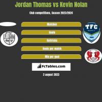 Jordan Thomas vs Kevin Nolan h2h player stats