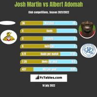 Josh Martin vs Albert Adomah h2h player stats
