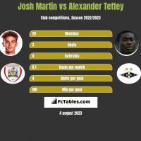 Josh Martin vs Alexander Tettey h2h player stats