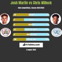 Josh Martin vs Chris Willock h2h player stats