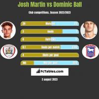 Josh Martin vs Dominic Ball h2h player stats