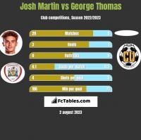 Josh Martin vs George Thomas h2h player stats