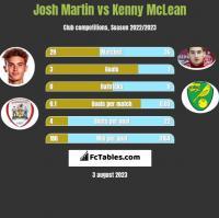 Josh Martin vs Kenny McLean h2h player stats