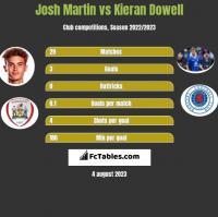 Josh Martin vs Kieran Dowell h2h player stats