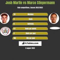 Josh Martin vs Marco Stiepermann h2h player stats