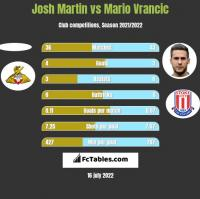 Josh Martin vs Mario Vrancic h2h player stats