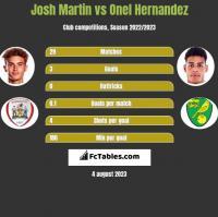 Josh Martin vs Onel Hernandez h2h player stats