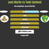 Josh Martin vs Todd Cantwell h2h player stats