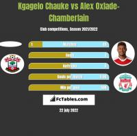 Kgagelo Chauke vs Alex Oxlade-Chamberlain h2h player stats