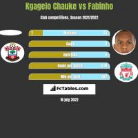 Kgagelo Chauke vs Fabinho h2h player stats