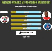 Kgagelo Chauke vs Georginio Wijnaldum h2h player stats