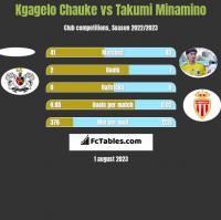 Kgagelo Chauke vs Takumi Minamino h2h player stats