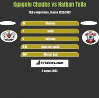Kgagelo Chauke vs Nathan Tella h2h player stats