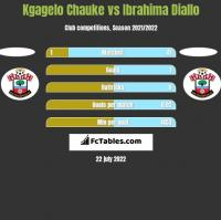 Kgagelo Chauke vs Ibrahima Diallo h2h player stats