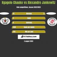 Kgagelo Chauke vs Alexandre Jankewitz h2h player stats