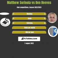 Matthew Sorinola vs Ben Reeves h2h player stats