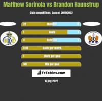 Matthew Sorinola vs Brandon Haunstrup h2h player stats
