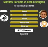 Matthew Sorinola vs Dean Lewington h2h player stats