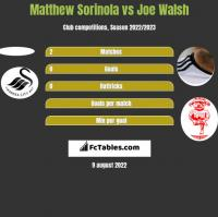 Matthew Sorinola vs Joe Walsh h2h player stats