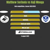 Matthew Sorinola vs Haji Mnoga h2h player stats
