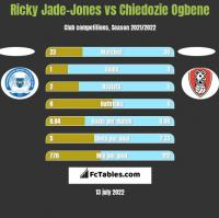 Ricky Jade-Jones vs Chiedozie Ogbene h2h player stats
