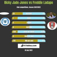 Ricky Jade-Jones vs Freddie Ladapo h2h player stats