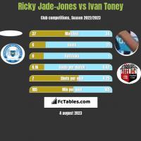 Ricky Jade-Jones vs Ivan Toney h2h player stats