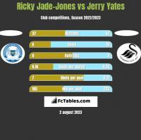 Ricky Jade-Jones vs Jerry Yates h2h player stats