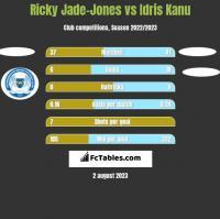 Ricky Jade-Jones vs Idris Kanu h2h player stats