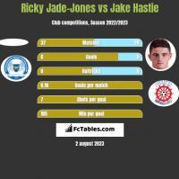 Ricky Jade-Jones vs Jake Hastie h2h player stats