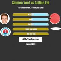 Siemen Voet vs Collins Fai h2h player stats