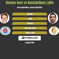 Siemen Voet vs Konstantinos Laifis h2h player stats