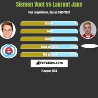 Siemen Voet vs Laurent Jans h2h player stats