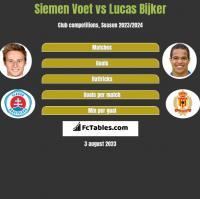 Siemen Voet vs Lucas Bijker h2h player stats