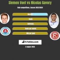 Siemen Voet vs Nicolas Gavory h2h player stats