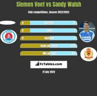 Siemen Voet vs Sandy Walsh h2h player stats