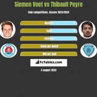 Siemen Voet vs Thibault Peyre h2h player stats